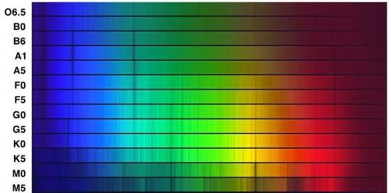 Die Harvard-Spektralsequenz von O bis M