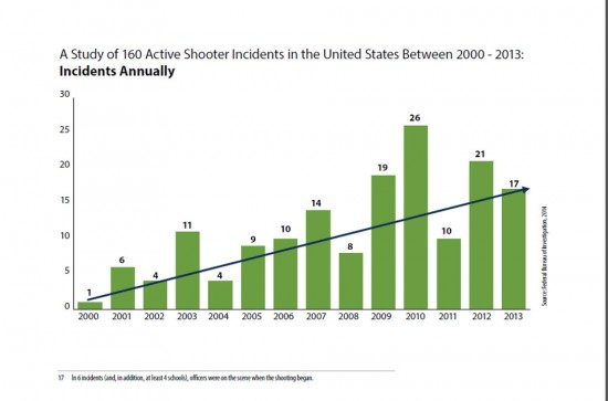 Diagramm aus der FBI-Statistik: FBI Study of Active Shooter Incidents in the United States Between 2000 and 2013