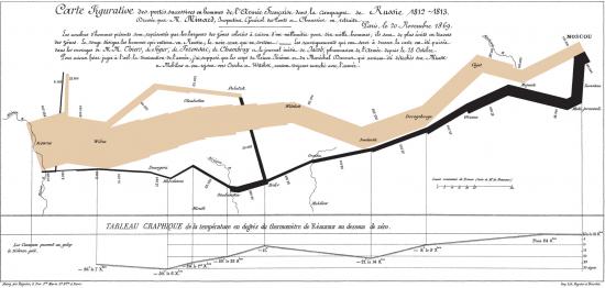 Karte von Charles Minards aus dem Jahre 1869. Diese zeigt den Verlust an Soldaten, die Truppenbewegungen und die Temperaturen im Laufe von Napoleons Russlandfeldzug. Lithographie, 62 x 30 cm (wikimedia commons)