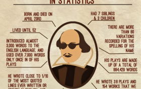 shakespeare statistics