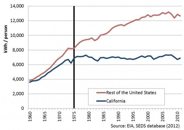 california electricity consumption