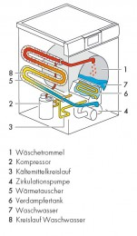 Schematische_Darstellung_der_Integration_einer_Wärmepumpe_in_einer_Waschmaschine